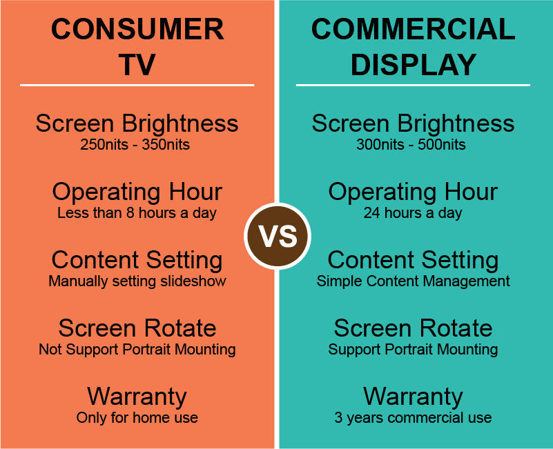 Home TV vs Commercial TV